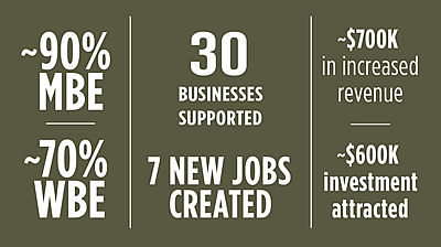 Small Business Growth Program infographic
