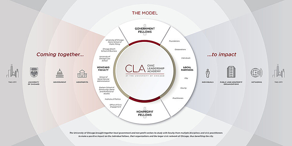 UChicago Unveils Results of Civic Leadership Academy Evaluation