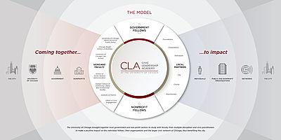 CLA model infographic