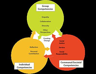 Civic Leadership Model